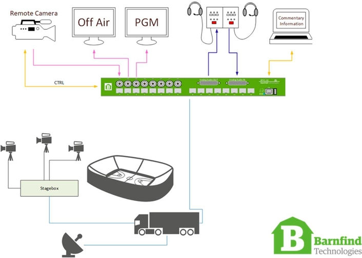 Barnfind Expands BarnOne Platform to Include Analog Audio Signal Transport with Introduction of BTF1-10AA