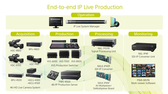 Sony announces new technical capabilities and interoperability achievements as broadcast momentum for IP Live continues to grow