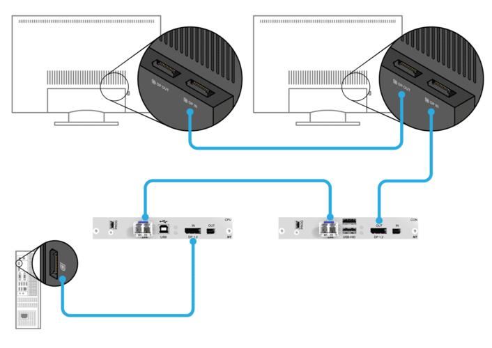 IHSE MST Extender overcomes infrastructure limitations using multi-stream transport