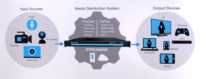 Multi-channel media encoding and streaming video system distributes content directly to viewers within the firewall and externally to any device or to all common cloud services, anywhere