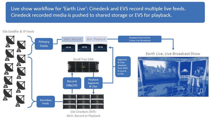 AMV Creates a Cost-Saving Hybrid EVS-Cinedeck Production Workflow for National Geographic's 'Earth Live'