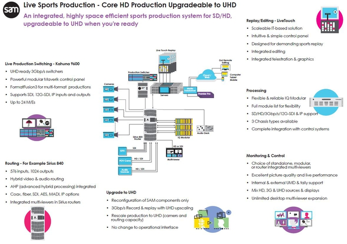 Live Sporets Production - Core HD Production Upgradeble to UHD