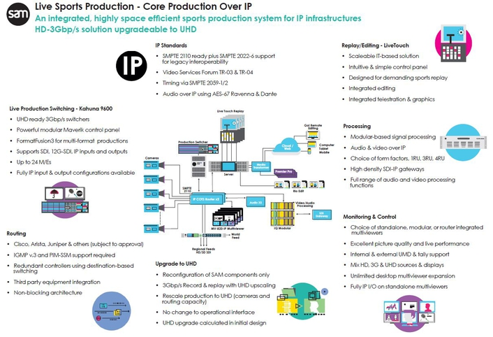 Live Sporets Production - Core Production over IP