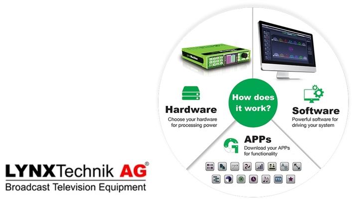 LYNX Technik Now Shipping greenMachine® titan for 4K/UHD Productions