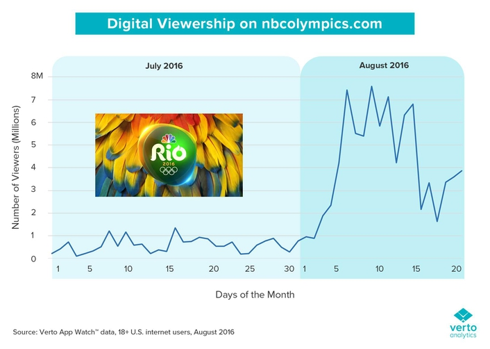 Olympics viewing: Digital takes Gold