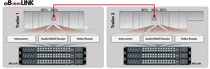 MediorNet based trailer linking creates large virtual production systems.