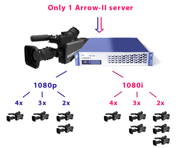 Panasonic AK-HC5000/ AK-UC4000 cameras and slomo.tv's Arrow-II server