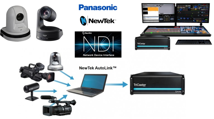 NewTek and Panasonic simplify IP setup
