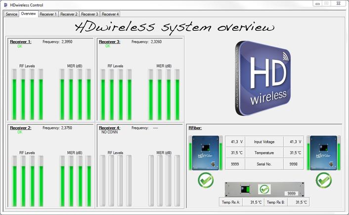 "HDwireless ""RFiber"" for RF-Signal transmission"