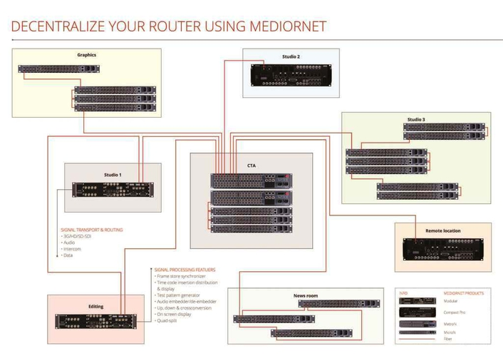 Decentralize your Router Using MediorNet
