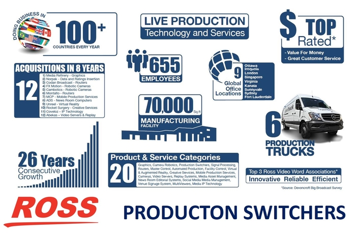 Ross Video Showcases Breadth and Depth of Production Switcher Portfolio