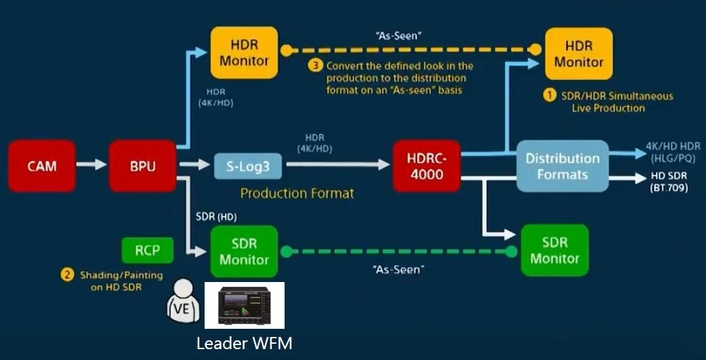Leader Electronics' ZEN Series Supports Sony's 'SR Live Metadata' Decode and Display as a Standard Function