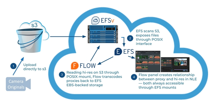 EditShare Innovation Dramatically Improves Economics and Brings Cloud Editing to Everyone