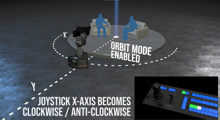 Shotoku's Orbit Drives Circles Around Traditional Robotic Movements
