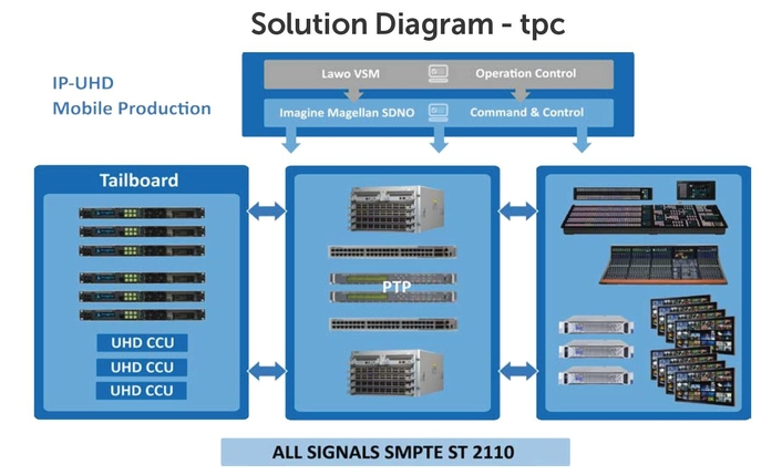Imagine Communications Helps tpc Accelerate Next-Gen Journey with First-Ever All-IP UHD OB Van