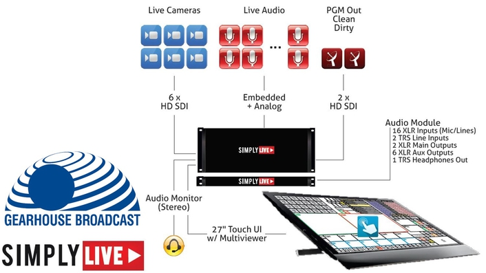 Gearhouse Broadcast selects Simplylive's revolutionary Vibox systems