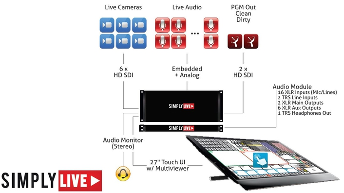 ViBOX - A new level of efficiency in Live Production…
