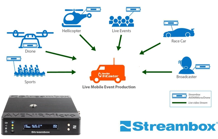 Streambox® Expands Cloud Services for Multi-Location Live Video Playouts for Broadcast, Live Events and Web Video Streaming