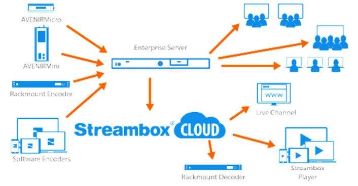 The new capabilities include low-latency, multi-location, global video distribution of live and file-based videos with realtime transcoding of HD videos for the web