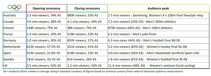Huge audiences around the world enjoy the Olympic Games on TV and online
