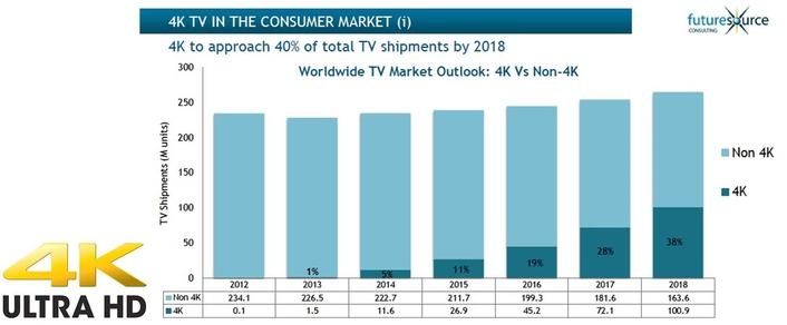 the Ultra HD 4KTV market is set to smash the 30 million shipment barrier by the end of 2015