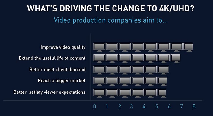 Broadcast production has evolved greatly over the past few years with no slow down