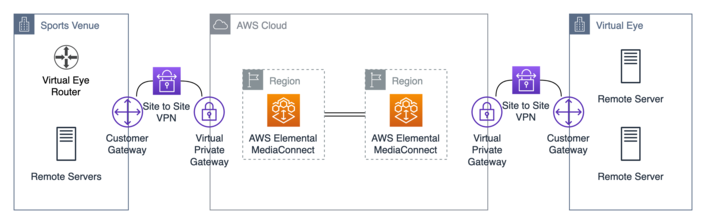 Animation Research Uses AWS to Virtualize Remote Sports Production