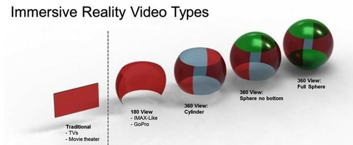 Immersive Reality Video Types