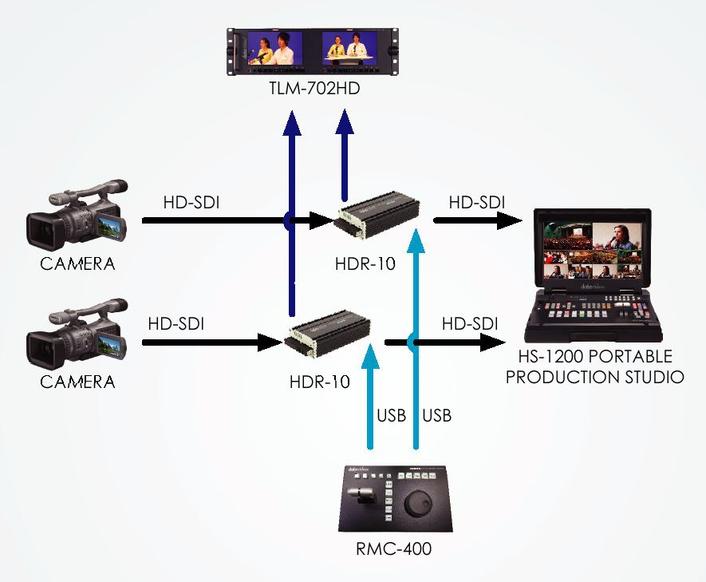 Datavideo: Instant replay workflow