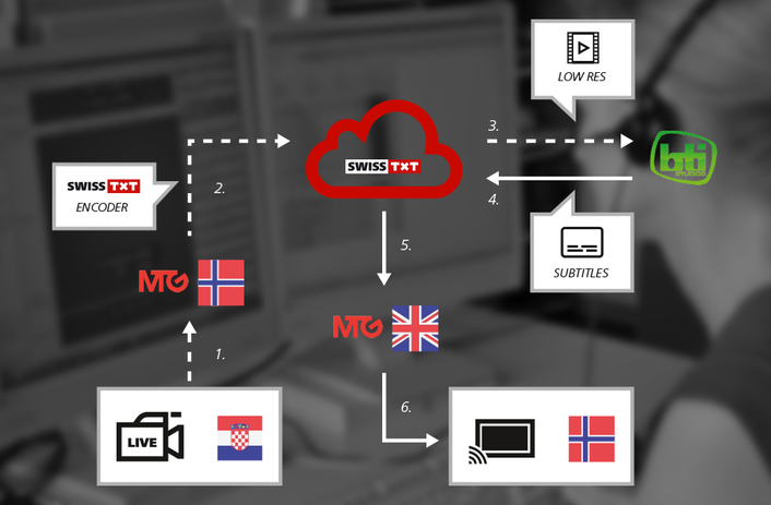 First ever cloud-based live subtitles for the European Handball Championships in Croatia – a solution for MTG TV Norway