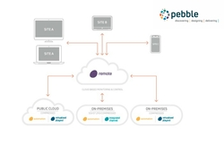 Pebble announces new configurations and a new brand for their remote monitoring and control tool.