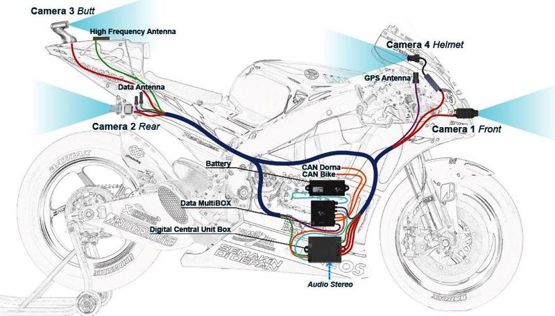 Wireless MotoGP | LIVE-PRODUCTION TV
