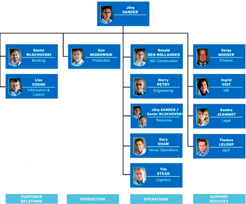 complex organization chart