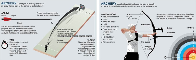 olympic games 2012: archery | live-production.tv  live-production.tv