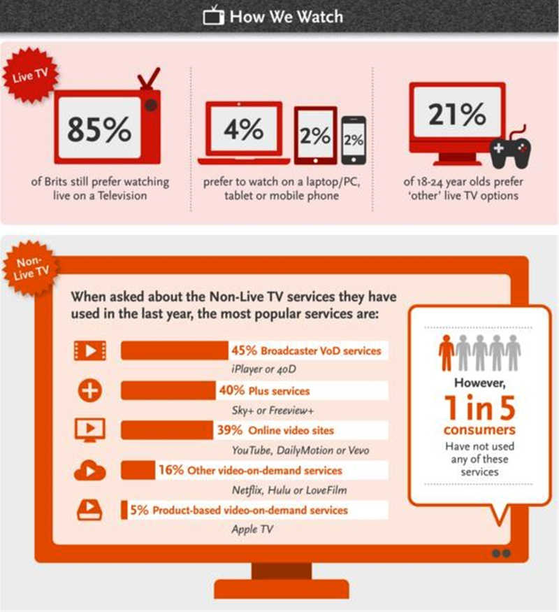 Brits Still Prefer to Watch Live TV, on Their TV | LIVE